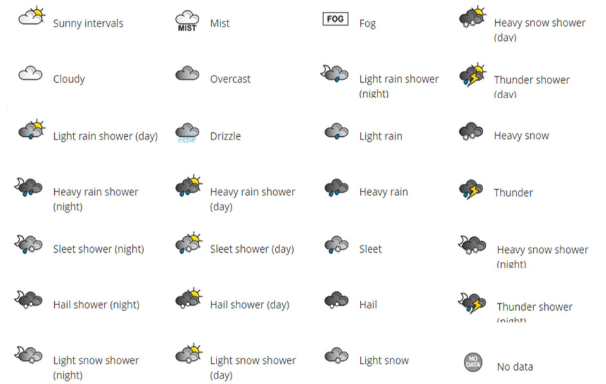 Weather Symbols and text about thier meanings